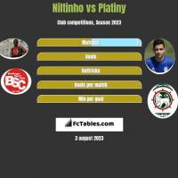 Niltinho vs Platiny h2h player stats