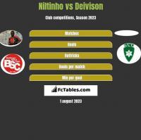 Niltinho vs Deivison h2h player stats