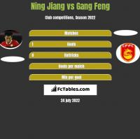 Ning Jiang vs Gang Feng h2h player stats