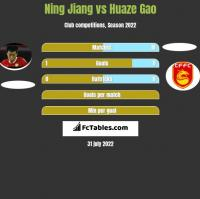 Ning Jiang vs Huaze Gao h2h player stats