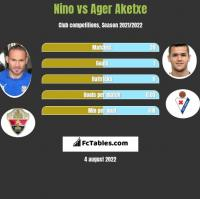 Nino vs Ager Aketxe h2h player stats