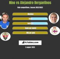 Nino vs Alejandro Bergantinos h2h player stats