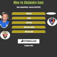 Nino vs Alejandro Sanz h2h player stats