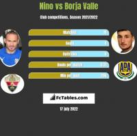 Nino vs Borja Valle h2h player stats