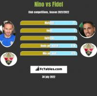 Nino vs Fidel Chaves h2h player stats