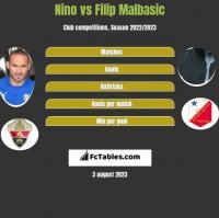 Nino vs Filip Malbasic h2h player stats