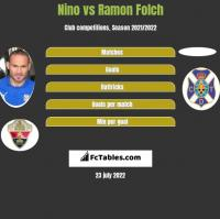 Nino vs Ramon Folch h2h player stats