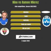 Nino vs Ramon Mierez h2h player stats