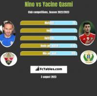Nino vs Yacine Qasmi h2h player stats