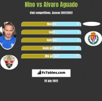 Nino vs Alvaro Aguado h2h player stats