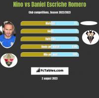 Nino vs Daniel Escriche Romero h2h player stats