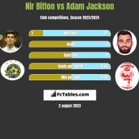 Nir Bitton vs Adam Jackson h2h player stats