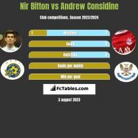 Nir Bitton vs Andrew Considine h2h player stats