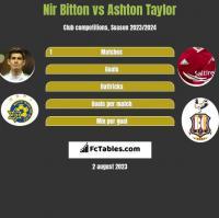 Nir Bitton vs Ashton Taylor h2h player stats