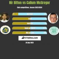 Nir Bitton vs Callum McGregor h2h player stats