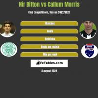 Nir Bitton vs Callum Morris h2h player stats