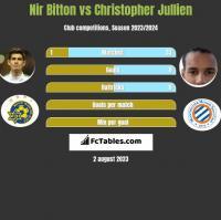 Nir Bitton vs Christopher Jullien h2h player stats