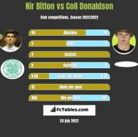 Nir Bitton vs Coll Donaldson h2h player stats