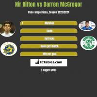 Nir Bitton vs Darren McGregor h2h player stats