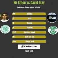 Nir Bitton vs David Gray h2h player stats