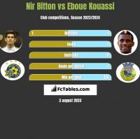 Nir Bitton vs Eboue Kouassi h2h player stats