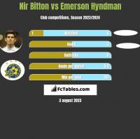 Nir Bitton vs Emerson Hyndman h2h player stats