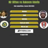 Nir Bitton vs Hakeem Odofin h2h player stats