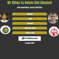 Nir Bitton vs Hatem Abd Elhamed h2h player stats