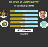 Nir Bitton vs James Forrest h2h player stats
