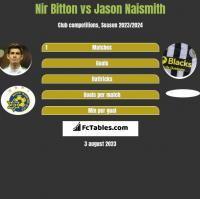 Nir Bitton vs Jason Naismith h2h player stats