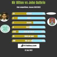 Nir Bitton vs John Guthrie h2h player stats