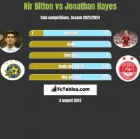 Nir Bitton vs Jonathan Hayes h2h player stats