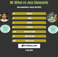 Nir Bitton vs Jozo Simunovic h2h player stats