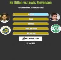 Nir Bitton vs Lewis Stevenson h2h player stats