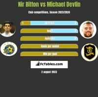 Nir Bitton vs Michael Devlin h2h player stats