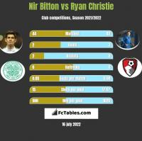Nir Bitton vs Ryan Christie h2h player stats