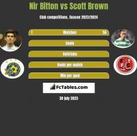 Nir Bitton vs Scott Brown h2h player stats