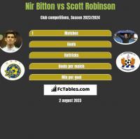 Nir Bitton vs Scott Robinson h2h player stats