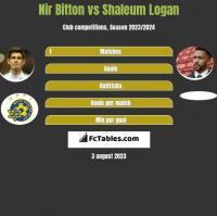 Nir Bitton vs Shaleum Logan h2h player stats