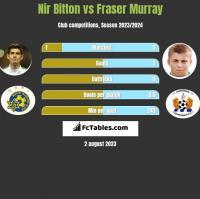 Nir Bitton vs Fraser Murray h2h player stats