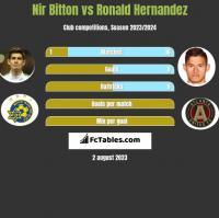 Nir Bitton vs Ronald Hernandez h2h player stats