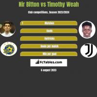 Nir Bitton vs Timothy Weah h2h player stats