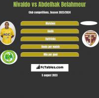 Nivaldo vs Abdelhak Belahmeur h2h player stats
