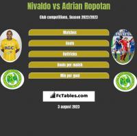 Nivaldo vs Adrian Ropotan h2h player stats