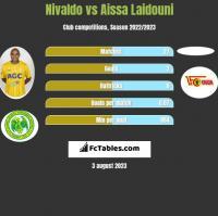 Nivaldo vs Aissa Laidouni h2h player stats