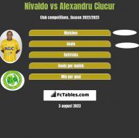 Nivaldo vs Alexandru Ciucur h2h player stats