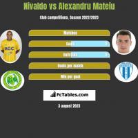 Nivaldo vs Alexandru Mateiu h2h player stats
