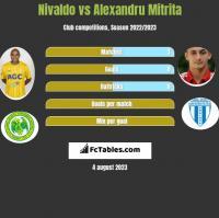 Nivaldo vs Alexandru Mitrita h2h player stats