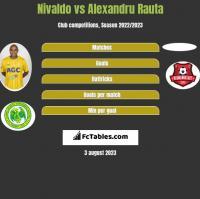Nivaldo vs Alexandru Rauta h2h player stats
