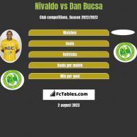 Nivaldo vs Dan Bucsa h2h player stats
